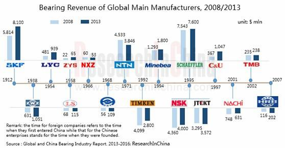 Bearing Revenue of Global Main Manufacturers,2008-2013