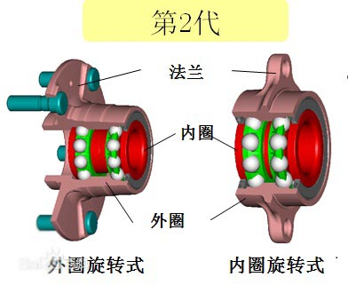 The 2nd generation wheel hub bearing