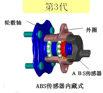 The 3rd generation wheel hub bearing